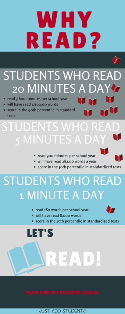 Why students should read 20 minutes a day